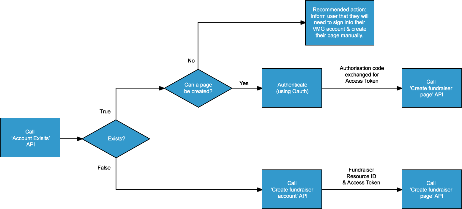 Virgin money giving account exists flow chart account exists process nvjuhfo Choice Image