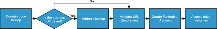 Flow chart showing account setup process