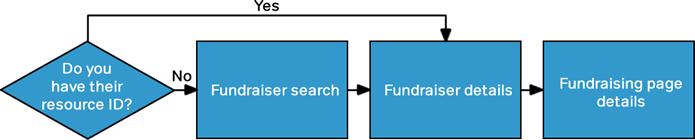 Flow chart showing process to retrieve page details