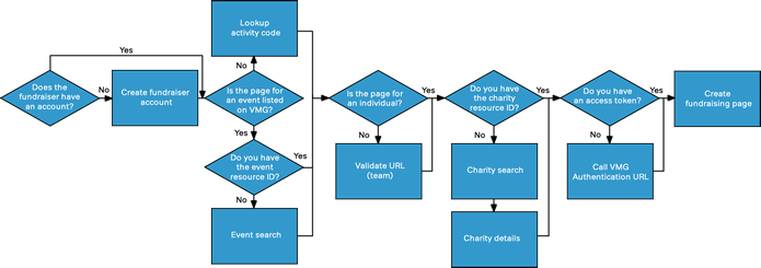 Flow chart showing page setup process